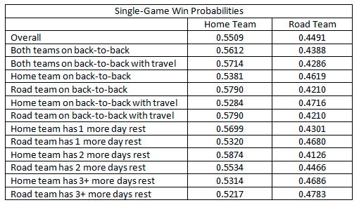 Single Game Winning Probabilities